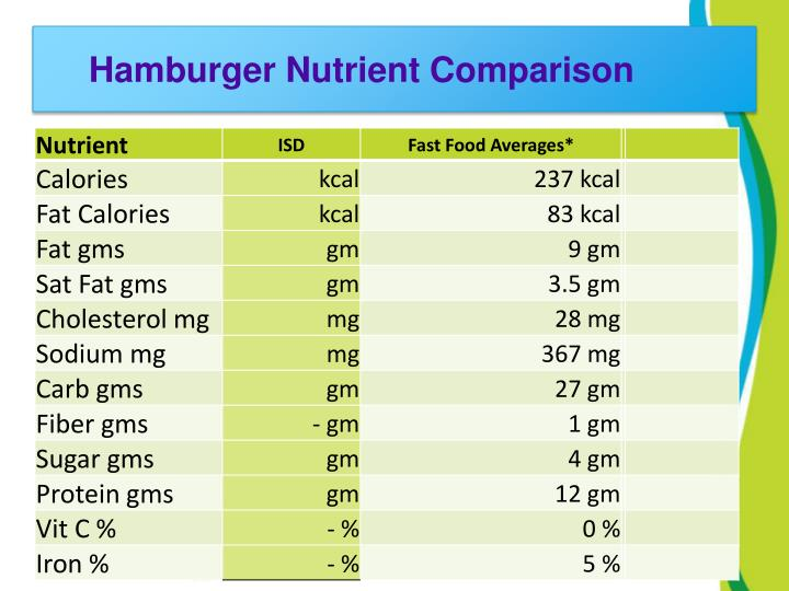 Hamburger Nutrient Comparison
