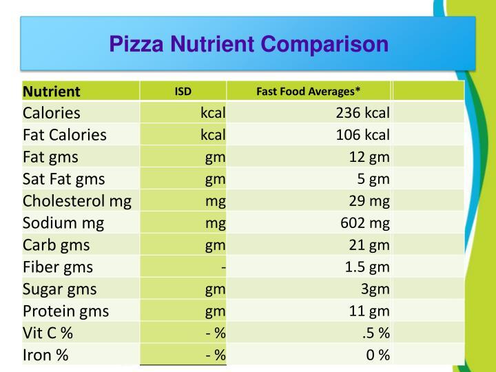 Pizza Nutrient Comparison