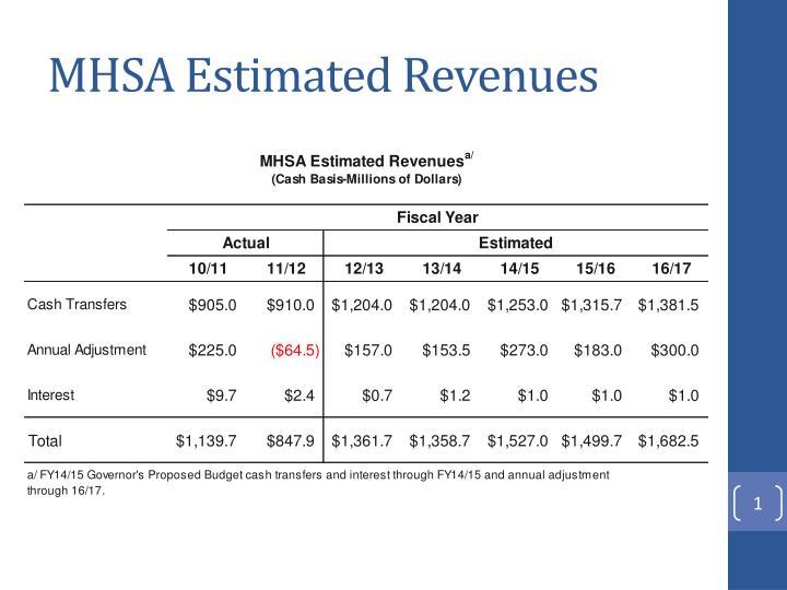 MHSA Estimated Revenues