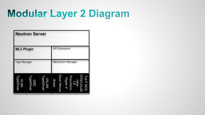 Modular Layer 2 Diagram