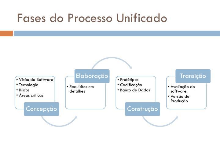 Fases do Processo Unificado