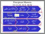 penciptaan manusia 23 12 15 22 5 30 54
