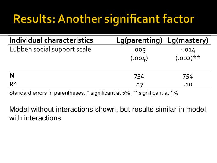 Results: Another significant factor