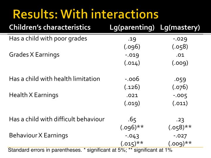 Results: With interactions