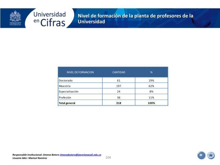 Nivel de formación de la planta de profesores de la Universidad