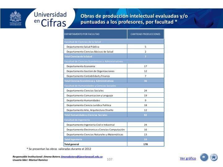 Obras de producción intelectual evaluadas y/o puntuadas a los profesores, por facultad *