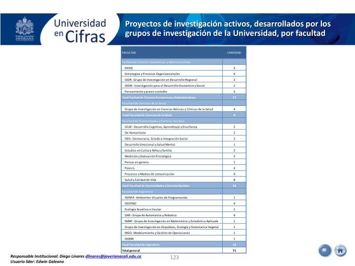 Proyectos de investigación activos, desarrollados por los grupos de investigación de la Universidad, por facultad