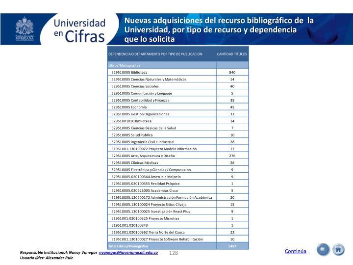 Nuevas adquisiciones del recurso bibliográfico de  la Universidad, por tipo de recurso y dependencia