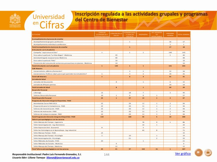 Inscripción regulada a las actividades grupales y programas del Centro de Bienestar