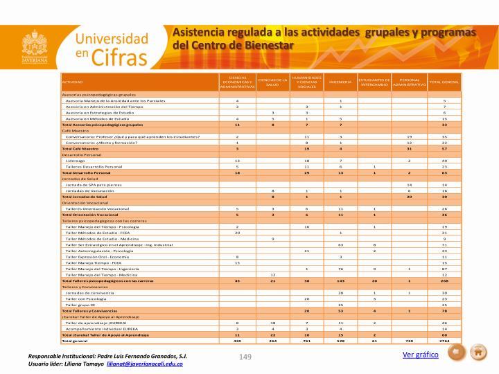 Asistencia regulada a las actividades  grupales y programas del Centro de Bienestar