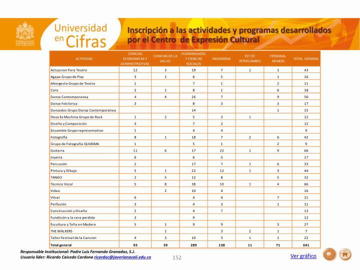 Inscripción a las actividades y programas desarrollados por el Centro  de Expresión Cultural
