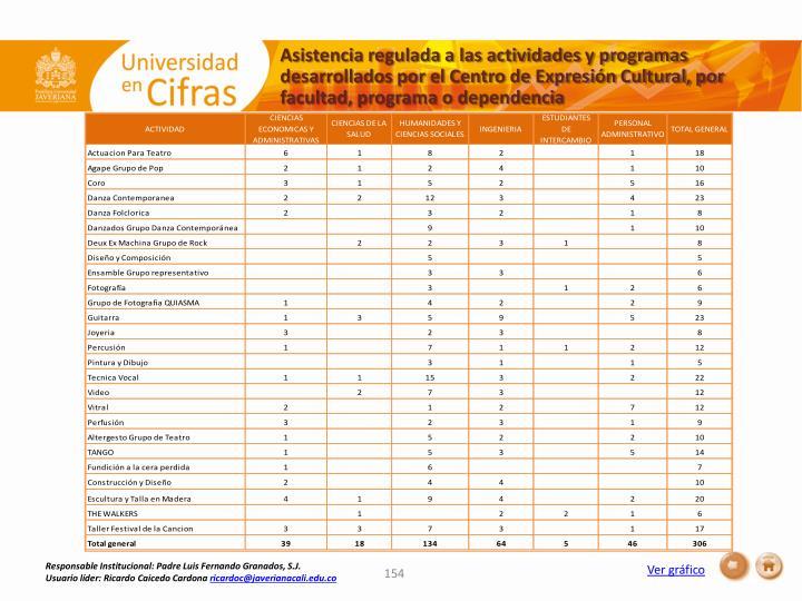 Asistencia regulada a las actividades y programas desarrollados por el Centro de Expresión Cultural, por facultad, programa o dependencia