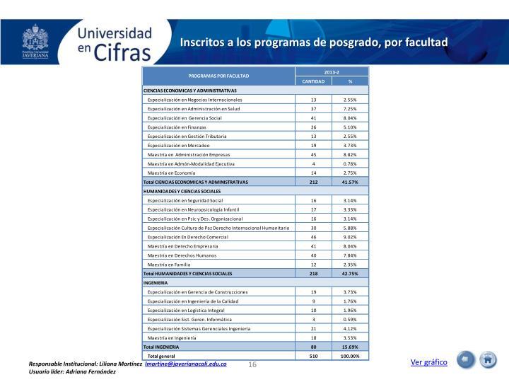 Inscritos a los programas de posgrado, por facultad