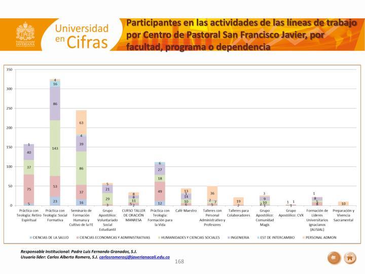 Participantes en las actividades de las líneas de trabajo por Centro de Pastoral San Francisco Javier, por facultad, programa o dependencia