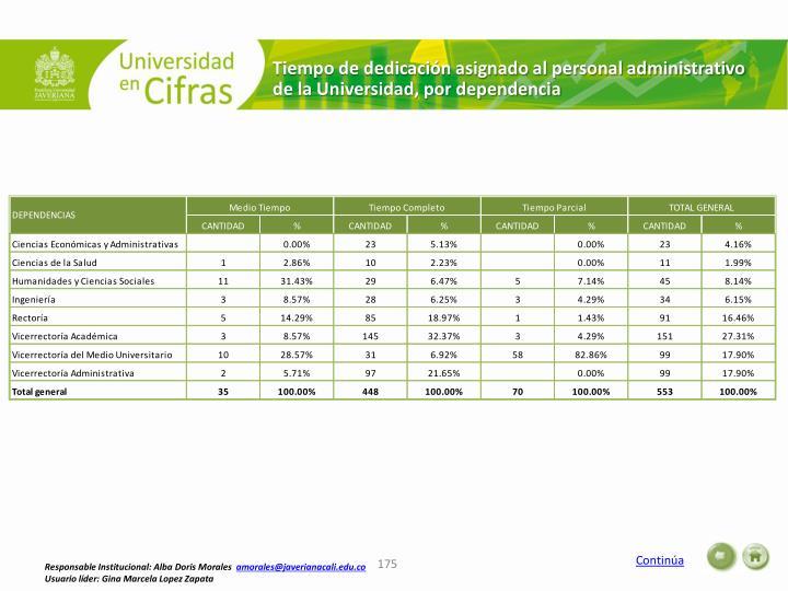 Tiempo de dedicación asignado al personal administrativo de la Universidad, por dependencia