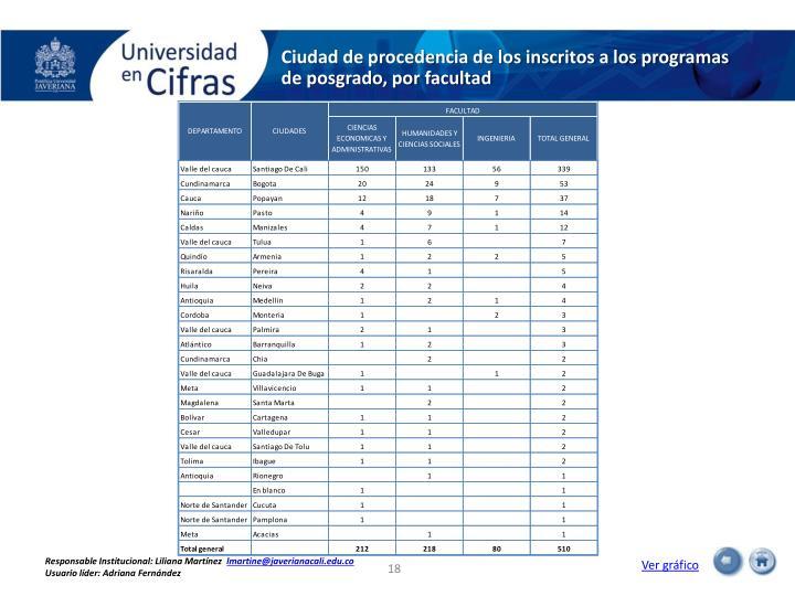 Ciudad de procedencia de los inscritos a los programas de posgrado, por facultad