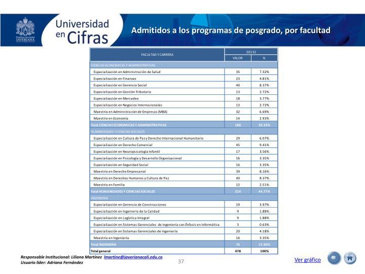Admitidos a los programas de posgrado, por facultad