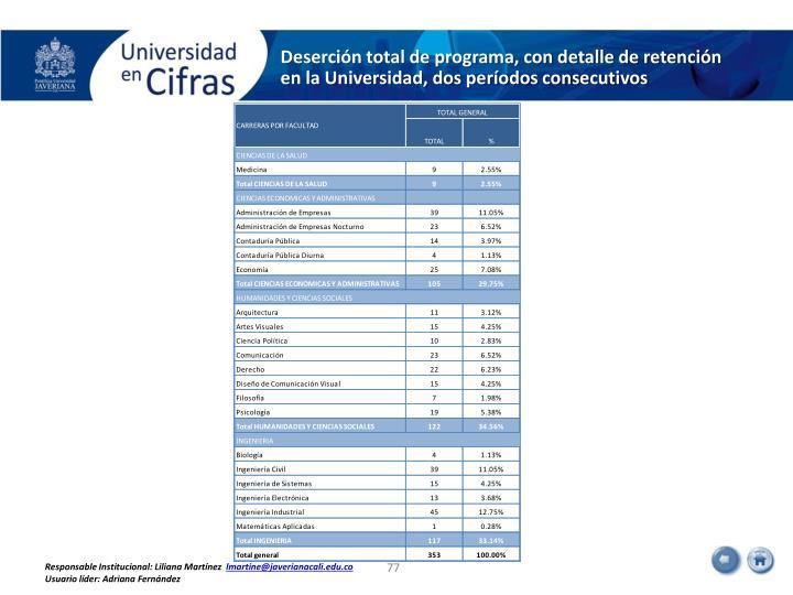 Deserción total de programa, con detalle de retención en la Universidad, dos períodos consecutivos