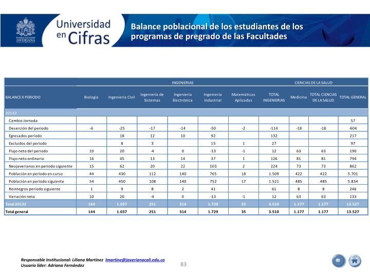 Balance poblacional de los estudiantes de los programas de pregrado de las Facultades