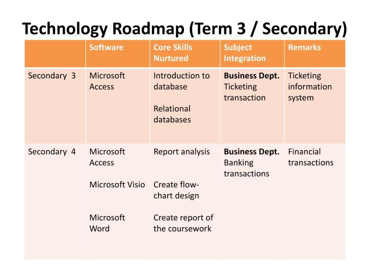Technology Roadmap (Term 3 / Secondary)