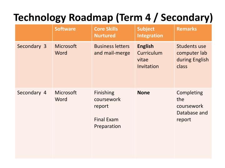 Technology Roadmap (Term 4 / Secondary)