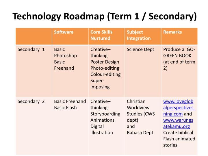Technology Roadmap (Term 1 / Secondary)
