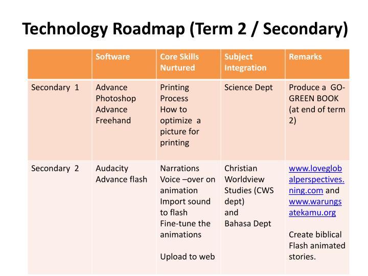 Technology Roadmap (Term