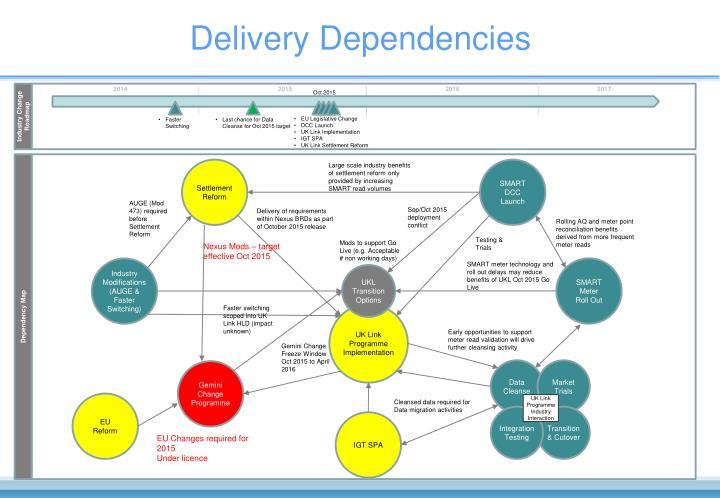 Delivery Dependencies