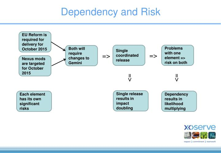 Dependency and Risk