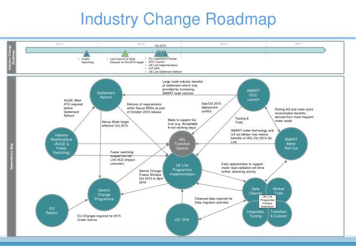 Industry Change Roadmap