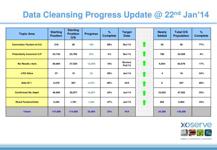 Data Cleansing Progress