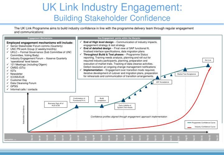 UK Link Industry Engagement: