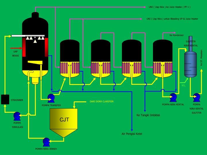 UNI ( Uap Nira ) ke Juice Heater ( PP 1 )