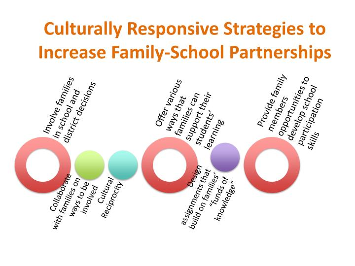 Culturally Responsive Strategies to Increase Family-School Partnerships
