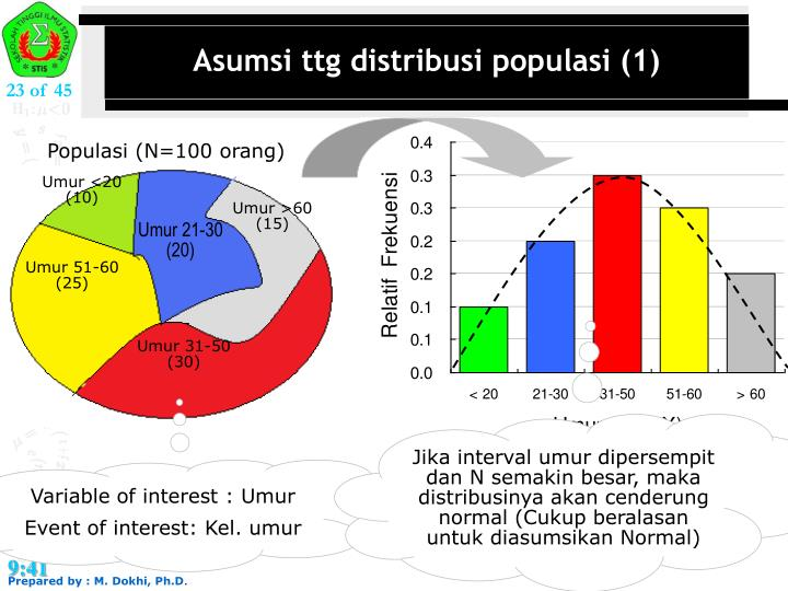 Asumsi ttg distribusi populasi (1)