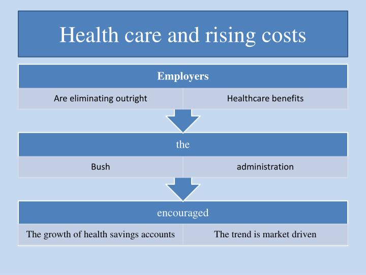 Health care and rising costs