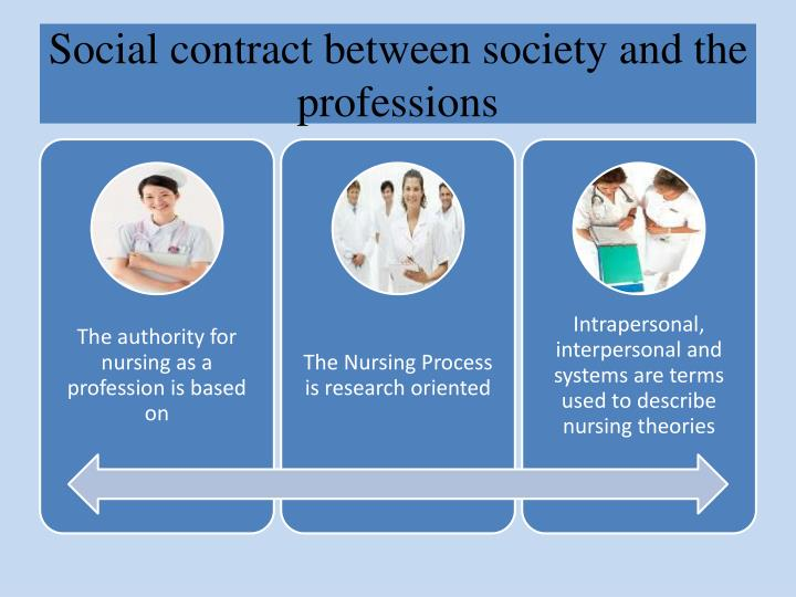 Social contract between society and the professions
