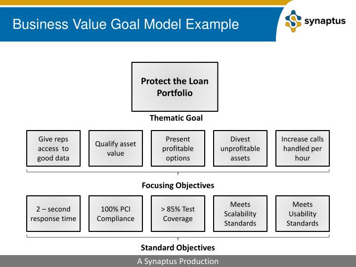 Business Value Goal Model Example