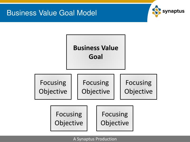 Business Value Goal Model