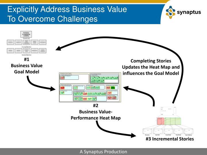 Explicitly Address Business Value