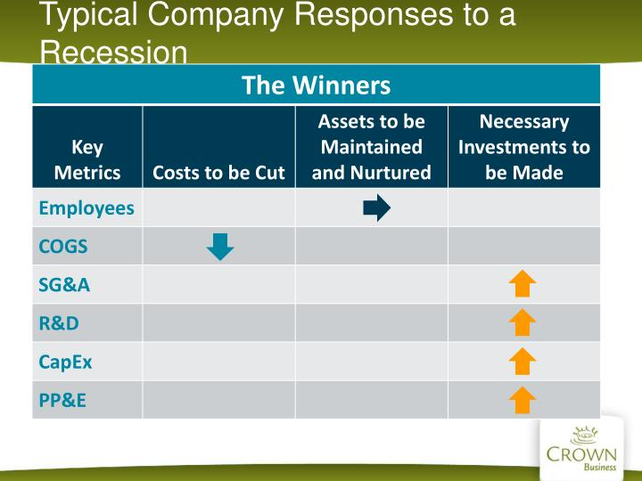 Typical Company Responses to a Recession