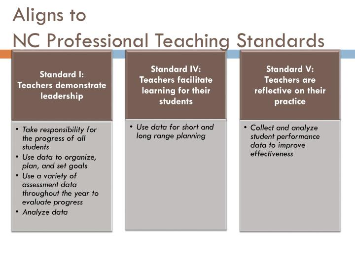 Aligns to nc professional teaching standards