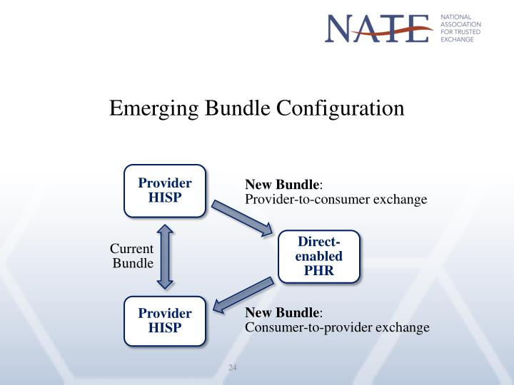Emerging Bundle Configuration