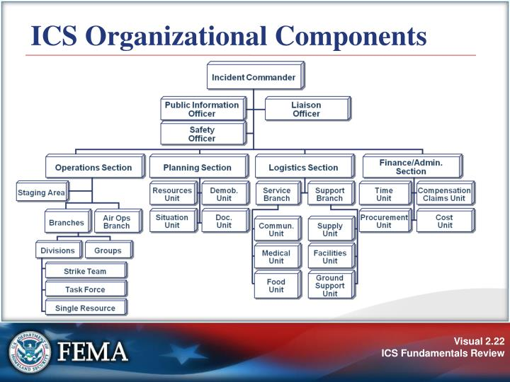 ICS Organizational Components