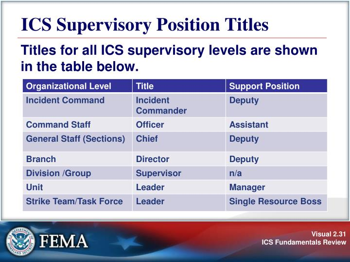 ICS Supervisory Position Titles
