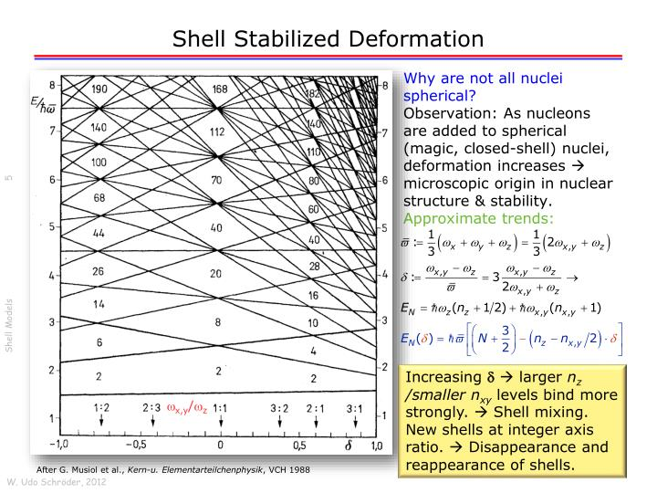 Shell Stabilized Deformation