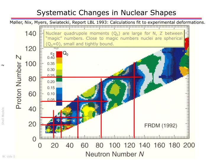 Systematic Changes in Nuclear Shapes