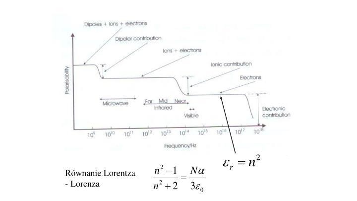 Równanie Lorentza - Lorenza