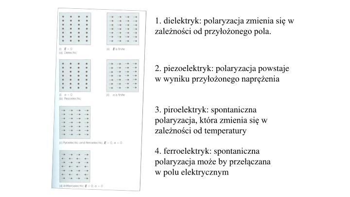 1. dielektryk: polaryzacja zmienia się w zależności od przyłożonego pola.