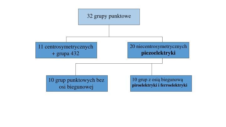 32 grupy punktowe